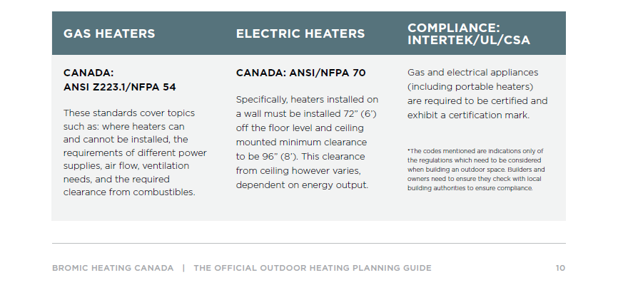 Building Code Compliance Outdoor Heaters